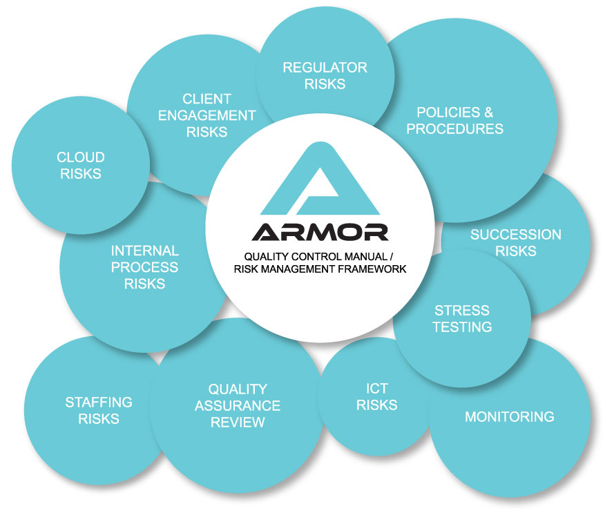 risk-management-process-ARMOR-Risk-Management-for-Accountants